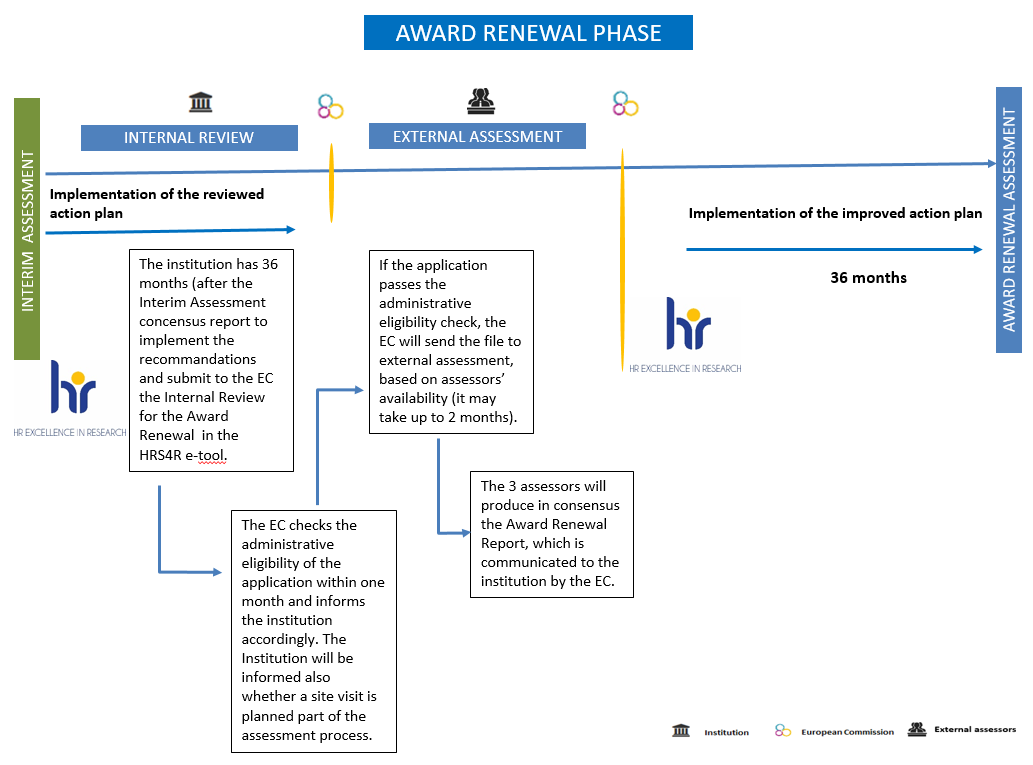 Award Renewal Phase