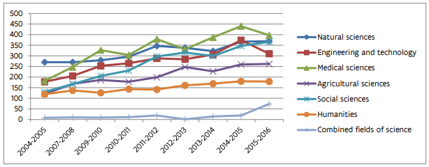 Evolution of the number of PhDs in Flanders by field of science from 2004-2005 to 2015-2016